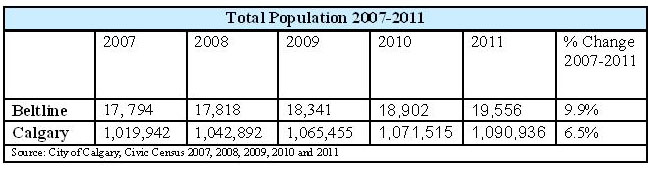 Beltline's population from 2007 to 2011